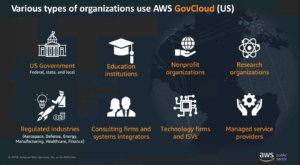 AWS Public Sector Areas