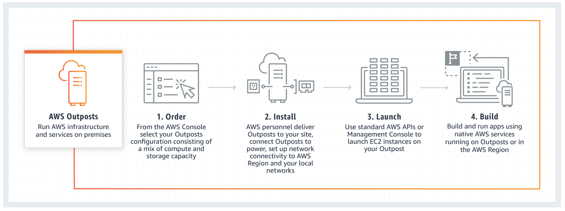 AWS Outposts – Webinar