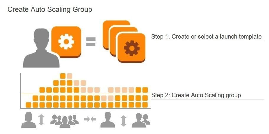 Leveraging EC2 Auto Scaling Groups on AWS