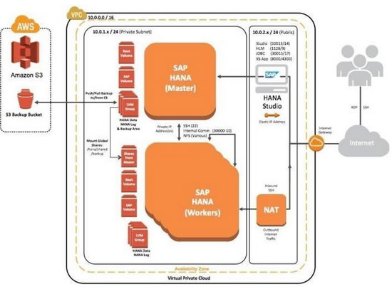 Moving your SAP HANA to the AWS