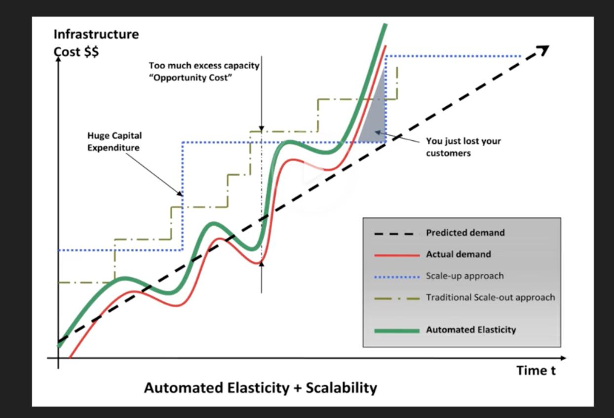 Automated Elasticity + Salability